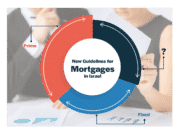 Israel mortgage guidelines