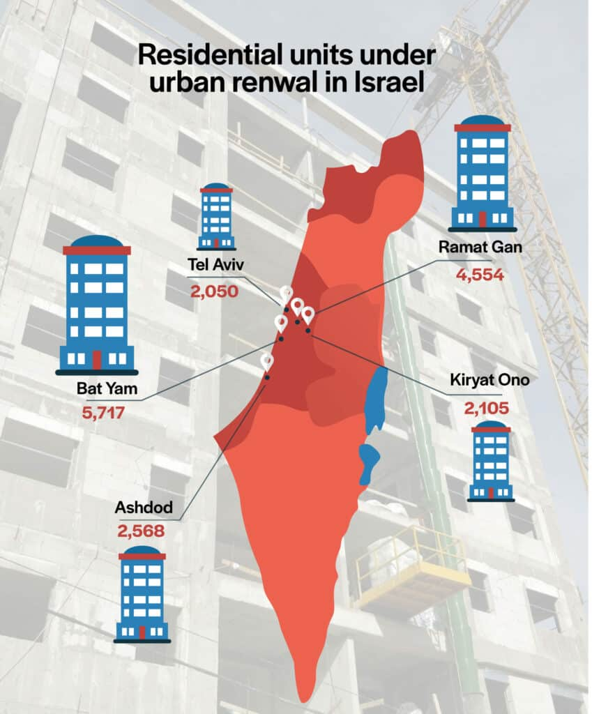 Urban renewal in Israel